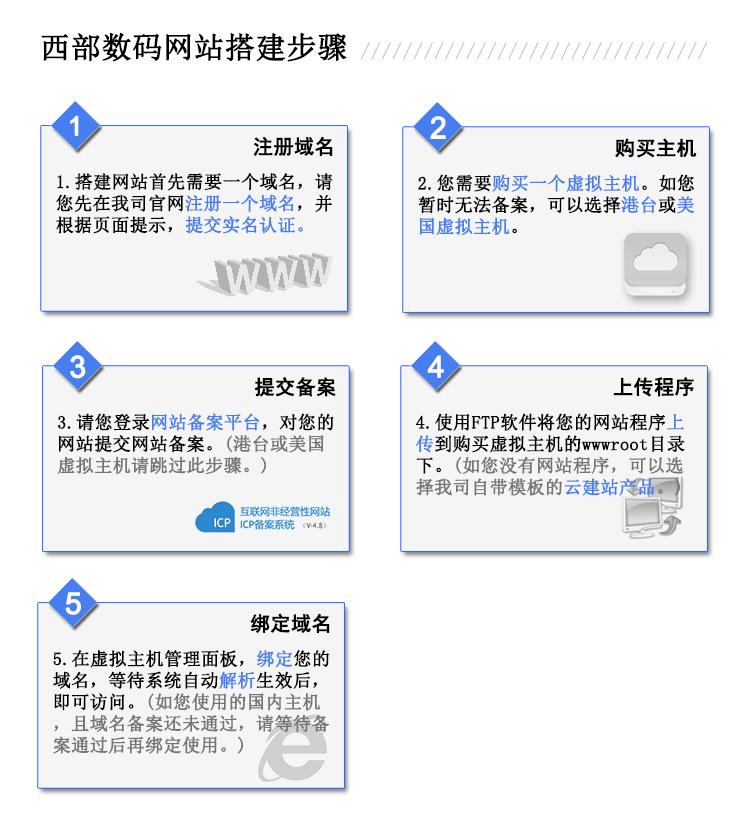 w88优德网站Home网站搭建步骤.jpg